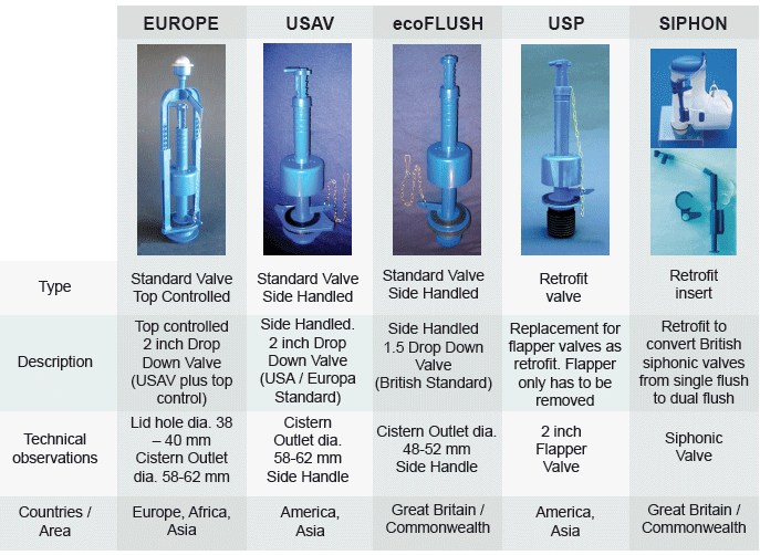 all ecoBETA Valves